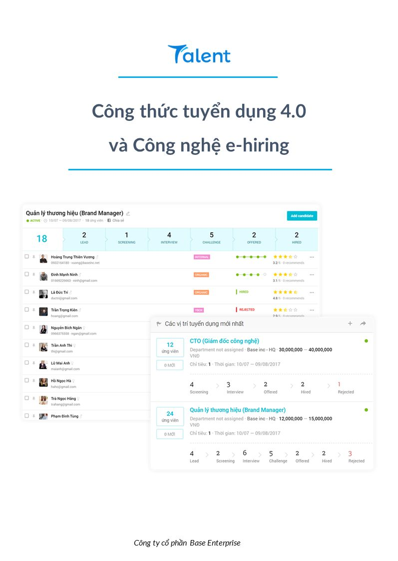 Công thức tuyển dụng 4.0 và Công nghệ E-hiring